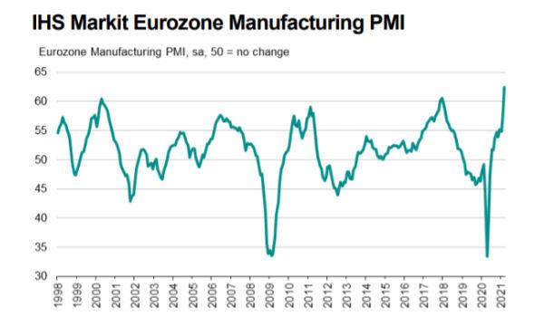 HIS PMI Markit manifatturiero Eurozona: a marzo espansione a livello record