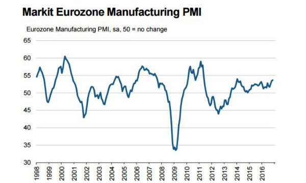 Indice Pmi manifattura Eurozona sale a massimi da tre anni