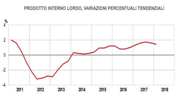 Pil, Istat: +0,3% nel primo trimestre, +1,4% su anno