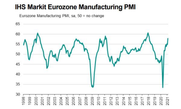 IHS Markit PMI Manifatturiero Eurozona: a febbraio crescita molto sostenuta
