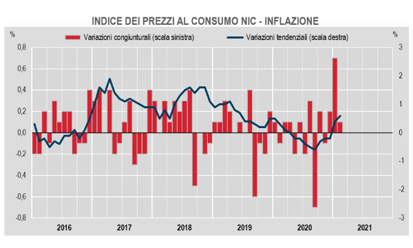 Istat: inflazione a febbraio ancora in crescita (+0,1% su mese e +0,6% su anno)