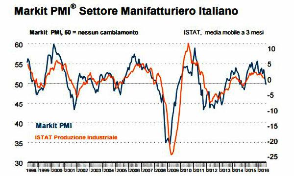 In calo Pmi manifattura Eurozona agosto
