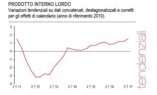 Istat conferma: nel II trimestre Pil +0,4%, +1,5% sull'anno