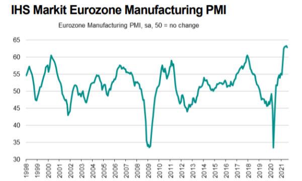 IHS Markit PMI Manifatturiero Eurozona: a luglio la crescita corre ma perde slancio