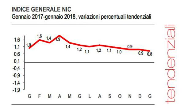 A gennaio l'inflazione rallenta: su base annua +0,8%