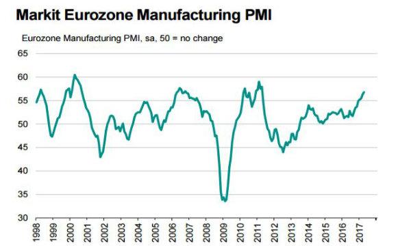 Rivisto al rialzo l'Indice Pmi servizi Usa di marzo