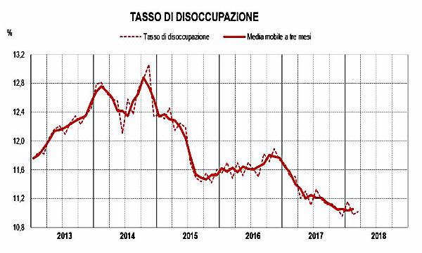 Istat, tasso disoccupazione a marzo fermo all'11,0% -2