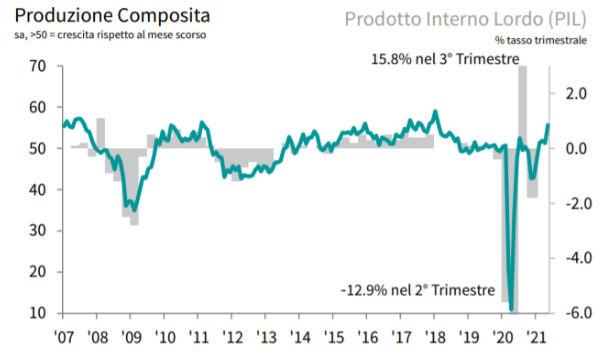 IHS Markit PMI composito: a maggio la più rapida crescita della produzione da febbraio 2018