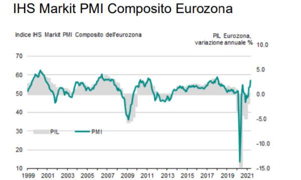IHS Markit PMI composito eurozona: a maggio il terziario alimenta la crescita