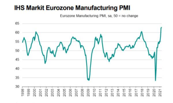 IHS Markit PMI Manifatturiero Eurozona: ad aprile nuovo record storico di crescita