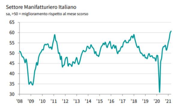 IHS Markit PMI Manifatturiero Italia: ad aprile crescita record