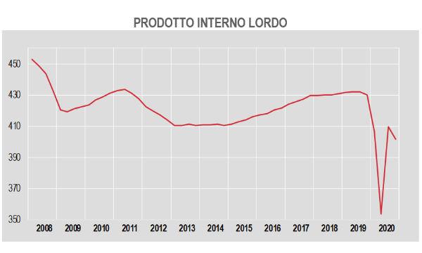Istat, Pil: nel IV trimestre -1,9% su precedente e -6,6% in termini tendenziali