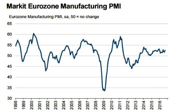 Indice Pmi composito Eurozona giù a 52,6