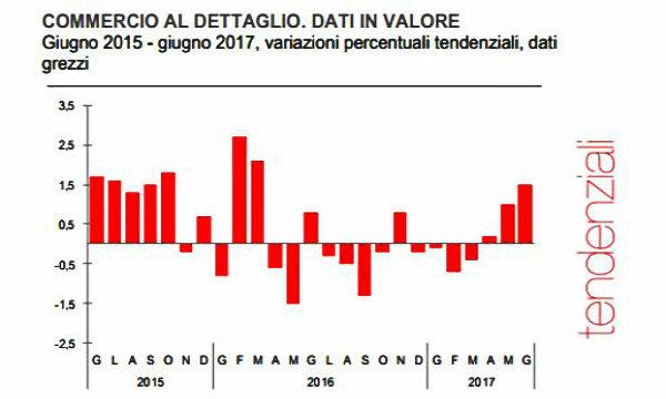 Istat, vendite dettaglio giugno +0,6% su mese, +1,5% su anno