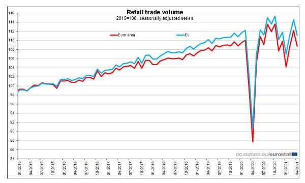 Eurozona: ad aprile volume del commercio al dettaglio in calo del 3,1%