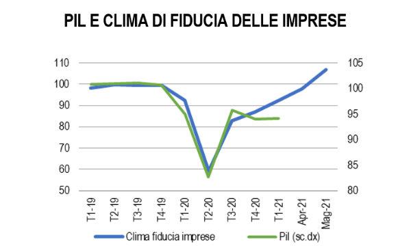 Istat: per l'Italia crescita del Pil sostenuta sia nel 2021 (+4,7%) sia nel 2022 (+4,4%)