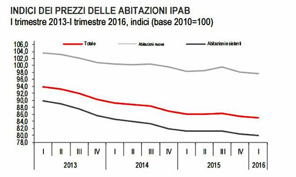 Immobiliare, Istat: nel I trimestre prezzi delle abitazioni in calo dell'1,2%