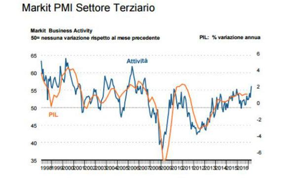 Indice Pmi composito Italia a top 2007