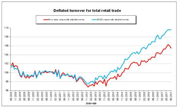 Commercio: -0,3% ad agosto, -0,5% annuo