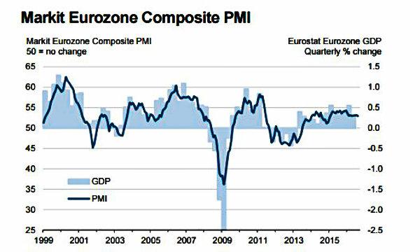 Imprese eurozona ai minimi da 19 mesi, si salva terziario Italia