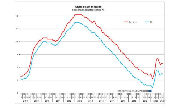 Eurozona, disoccupazione: a febbraio tasso stabile all