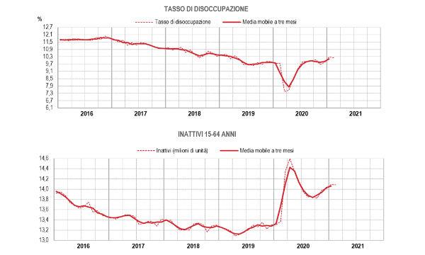 Istat, disoccupazione: a febbraio tasso al 10,2%. In un anno persi 945 mila occupati