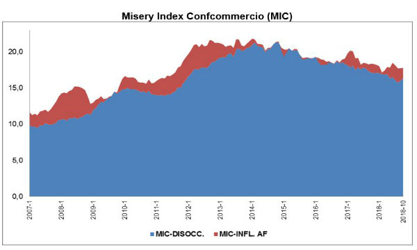 Misery Index Confcommercio: stabile a ottobre l'indice di disagio sociale