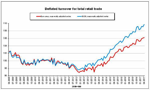Italia, Istat: vendite dettaglio aprile -0,1% su mese, +1,2% su anno