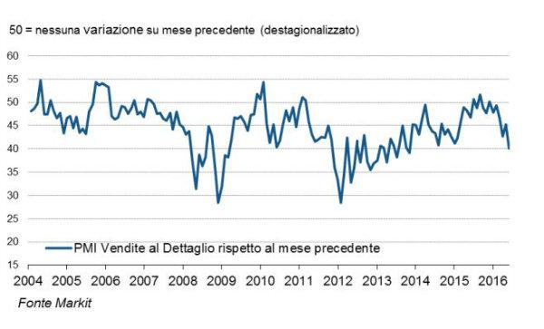 PMI Servizi: aumento in Germania e Italia, contrazione in Francia
