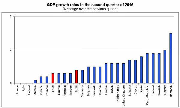 Pil, frena crescita in Eurozona. In Italia crescita zero