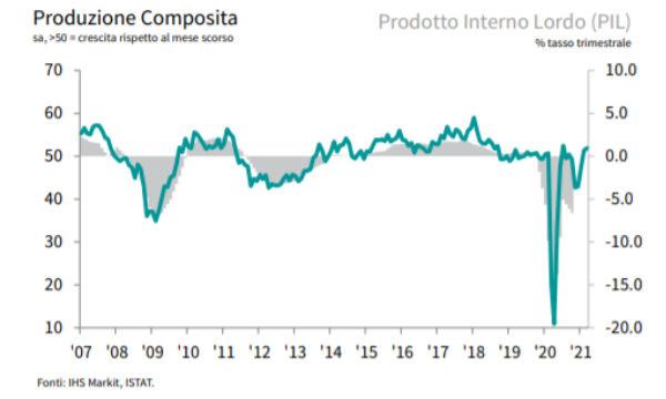 HIS Markit PMI composito: crescita sostenuta alla fine del primo trimestre
