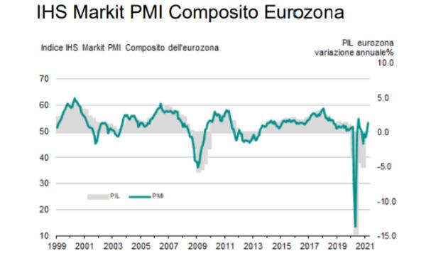 HIS Markit PMI composito eurozona: il manifatturiero traina la crescita a marzo