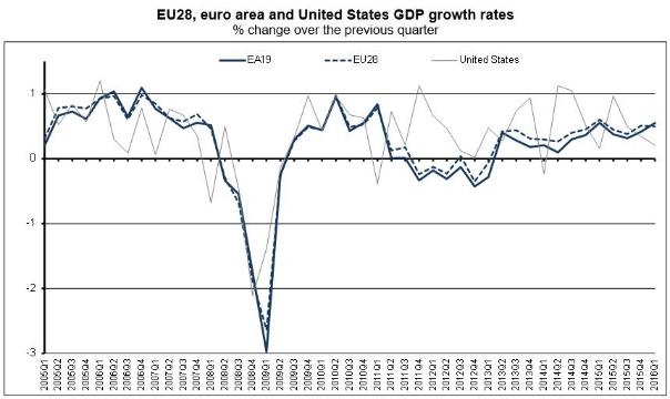 Eurostat: