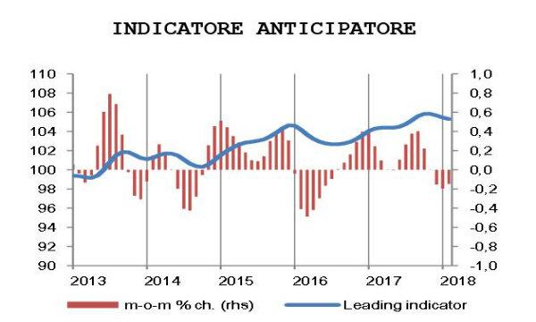 Economia: l'Istat ha confermato il temuto rallentamento