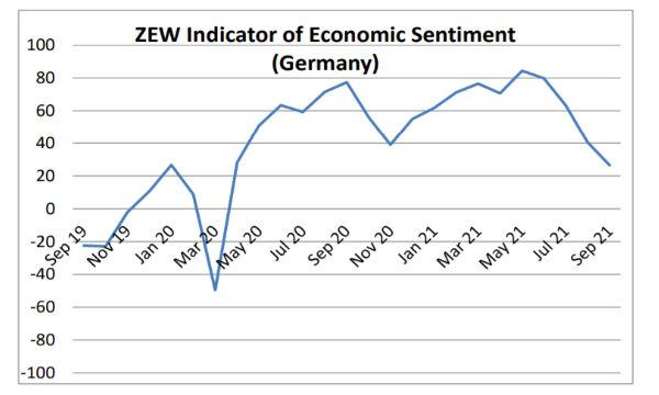 Germania, ZEW: aspettative economiche in calo, migliora la valutazione della situazione attuale