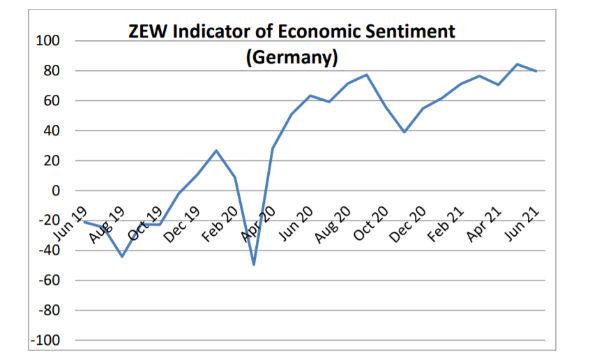 Germania: indice Zew in calo ma il sentiment torna ai livelli pre-crisi