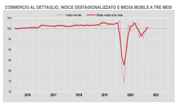Istat, commercio al dettaglio: -0,5% a volume su mese. -1,7% i beni non alimentari