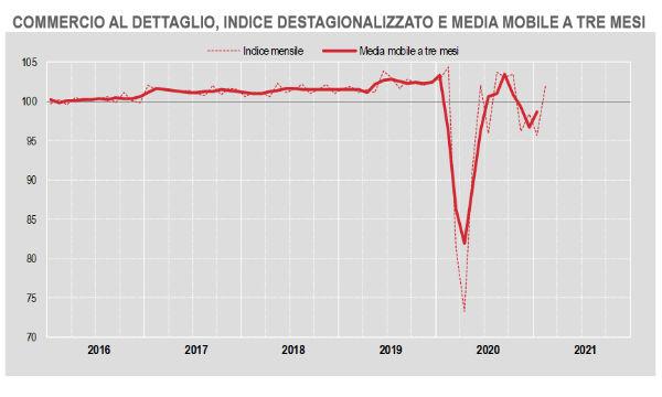 Istat, commercio al dettaglio: a febbraio +7,2% a volume su mese ma ancora -7% su anno