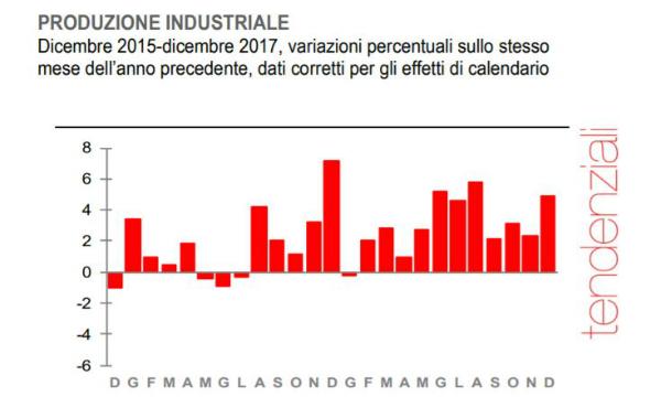 Francia, in salita la produzione industriale di dicembre