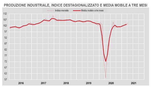 Istat, produzione industriale: ad aprile con +1,8% su mese continua la ripresa