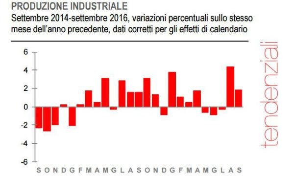 Istat, a settembre produzione industriale -0.8%