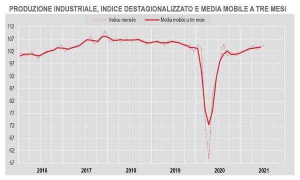 Istat, produzione industriale: a luglio +0,8% su mese e +1,5% su febbraio 2020