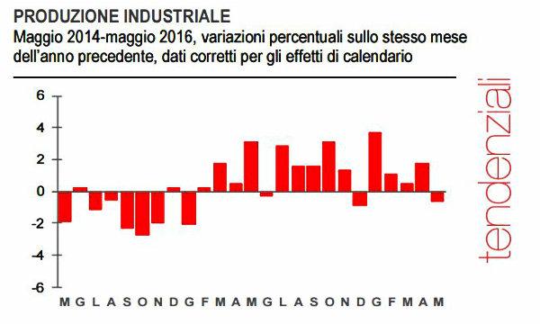 Istat: industria italiana in calo per la prima volta nel 2016