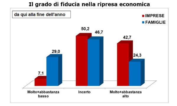 Confcommercio: imprese più ottimiste delle famiglie. Incertezza su tasse e inflazione