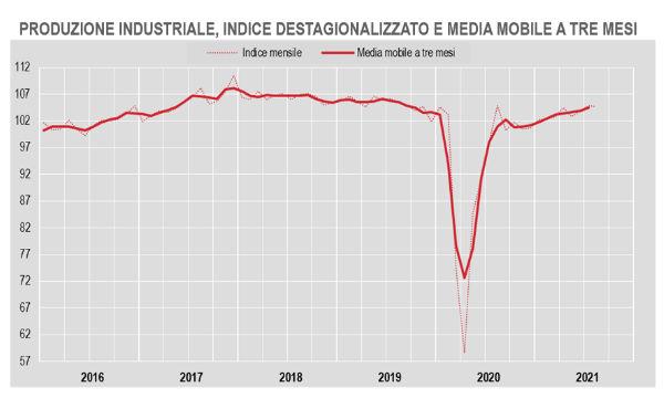 Istat, produzione industriale: ad agosto -0,2% su mese e invariato su anno