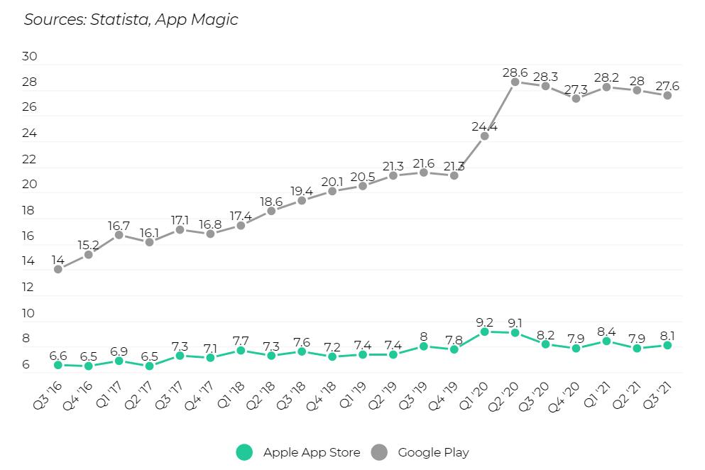 Questo trimestre Google ha incassato 33.6 miliardi di dollari dalle App e da Google Pay