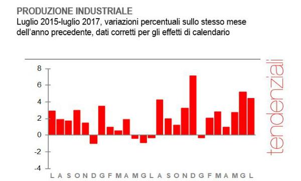 Italia, produzione industria luglio +0,1% su mese, +4,4% su anno, sopra attese