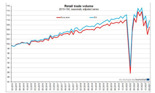 Eurozona: a febbraio commercio al dettaglio +3,0% a volume su mese ma -2,9% su anno