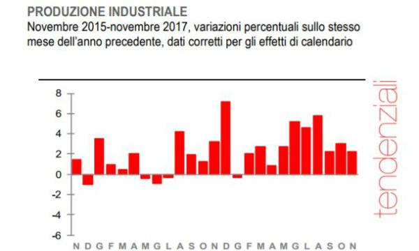 Produzione industriale stabile a novembre