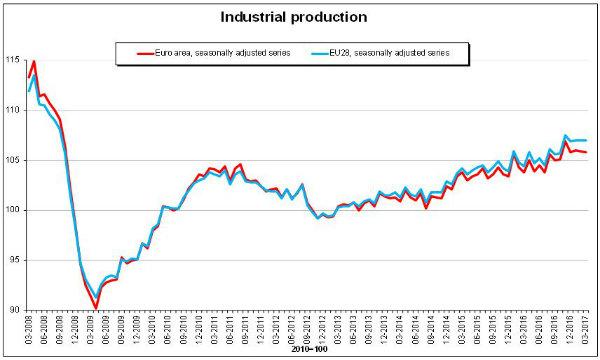 Eco - Industria, produzione I trimestre -0,3%